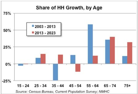 Chart 1 - Share of Household Growth by Age