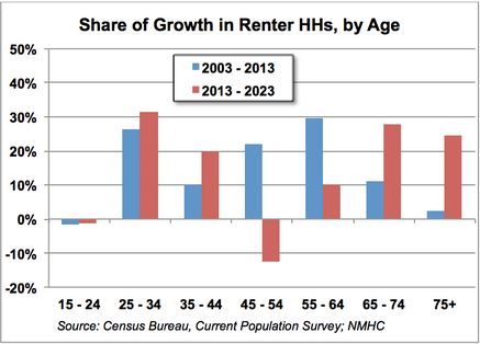 Chart 2 - Share of Growth in Renter Households by Age